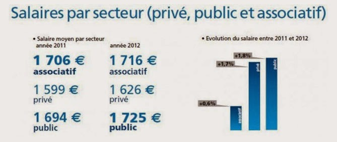 formation aide soignante salaire