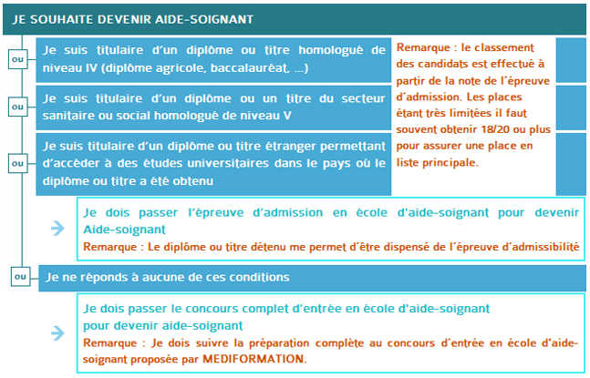 formation infirmiere aide soignante