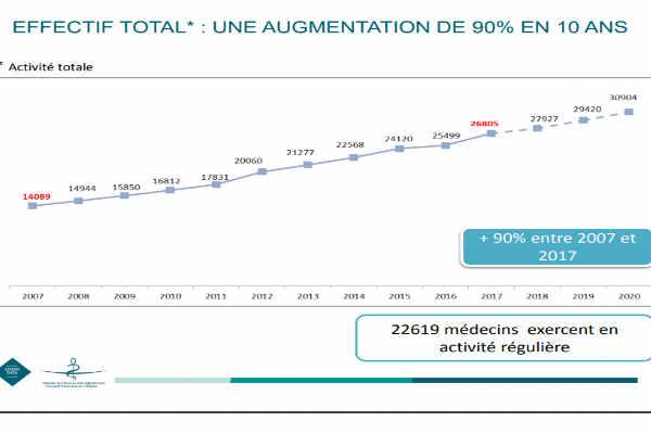 formation infirmiere liberale a l'etranger 2019
