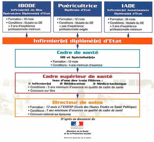 formation infirmiere liberale paris