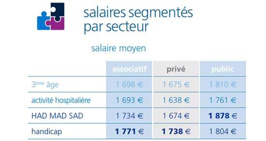 formation infirmiere remuneration