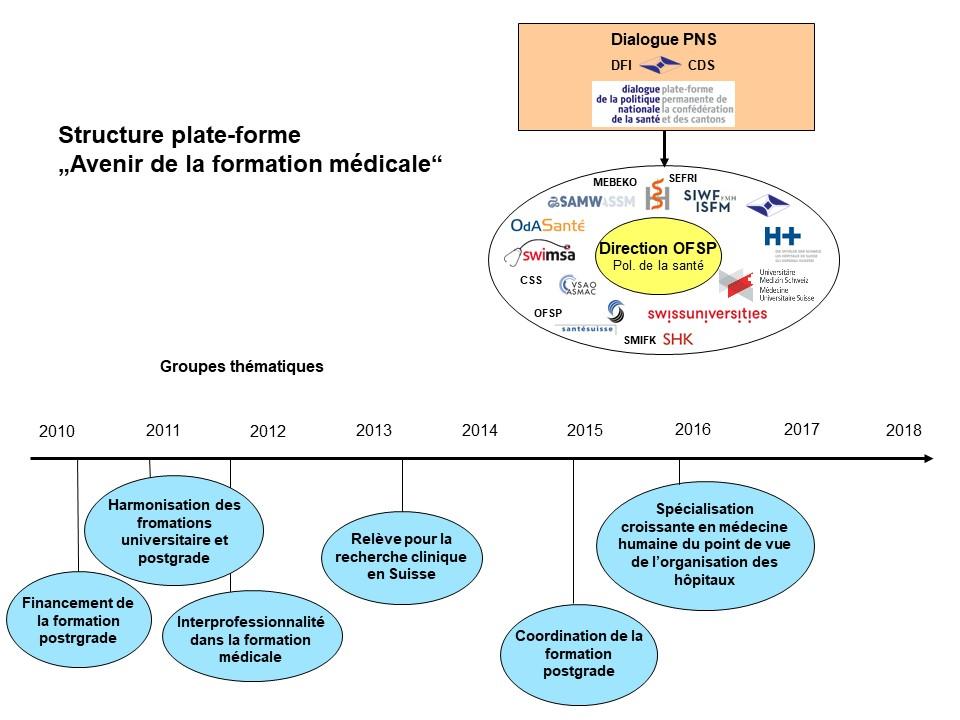 formation medicale en suisse