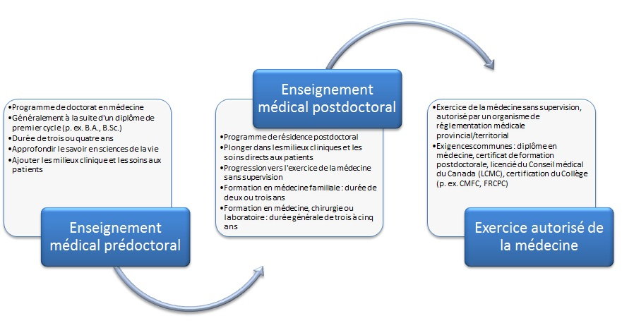 formation medicale postdoctorale canada