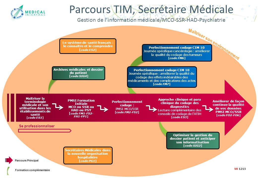 formation secretaire medicale orange