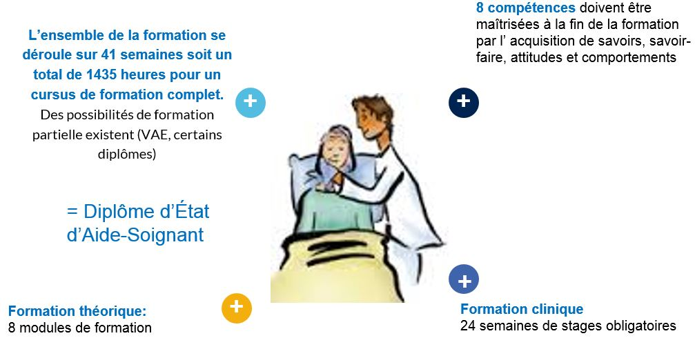 formation aide soignante condition