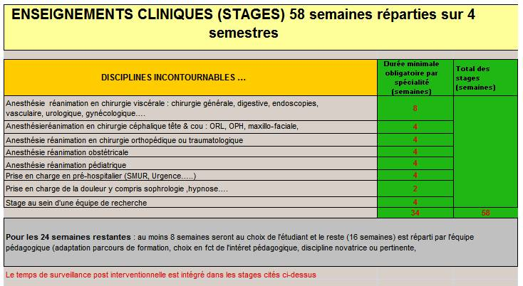 formation infirmiere anesthesiste france