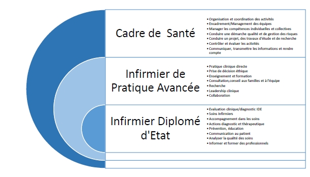 formation infirmiere avancee