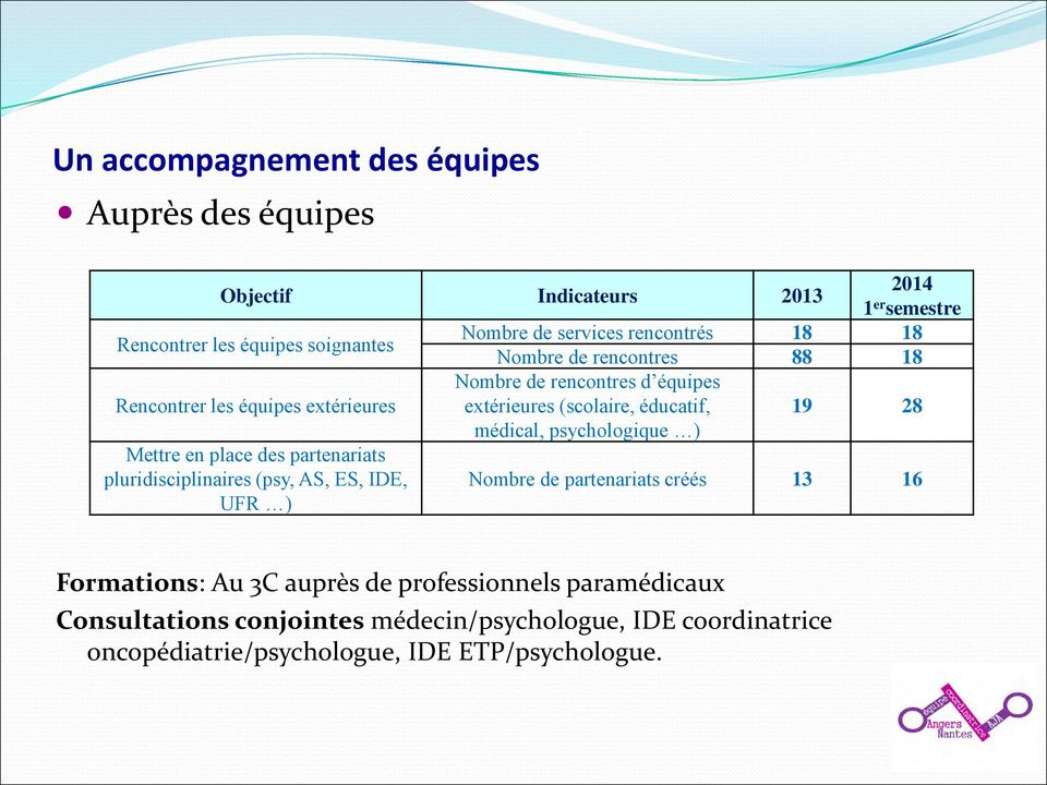 formation infirmiere coordinatrice clermont ferrand