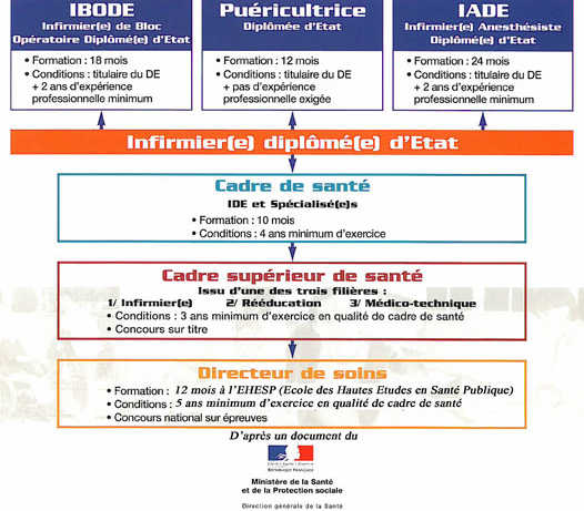 formation infirmiere deroulement