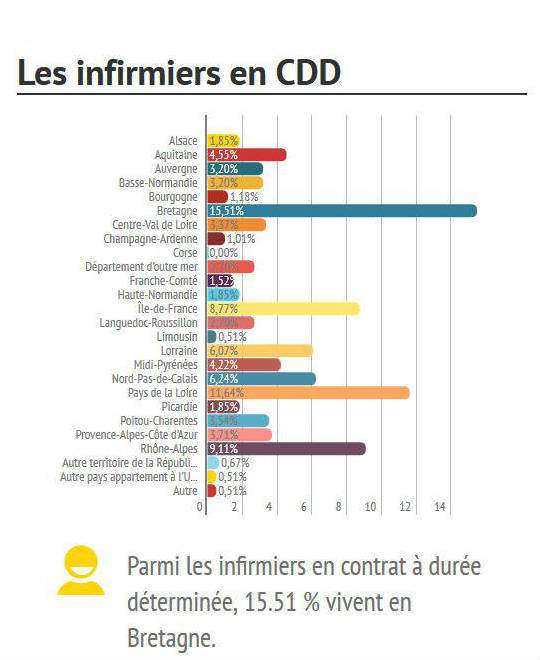 formation infirmiere et chomage