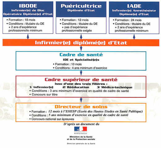 formation infirmiere france