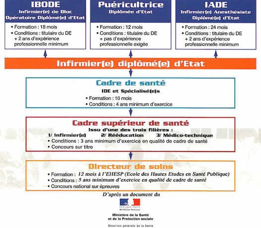 formation infirmiere post diplome